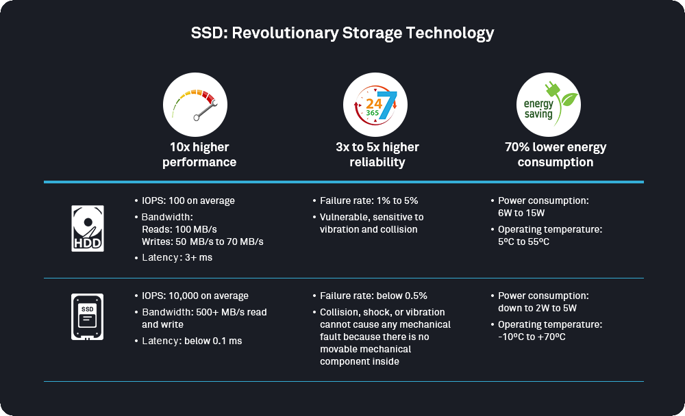 Huawei all flash storage Promotion: SSD vs HDD
