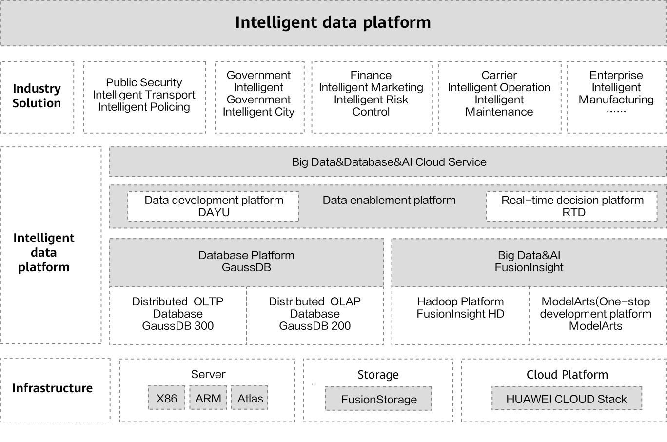 Huawei FusionInsight big data architecture