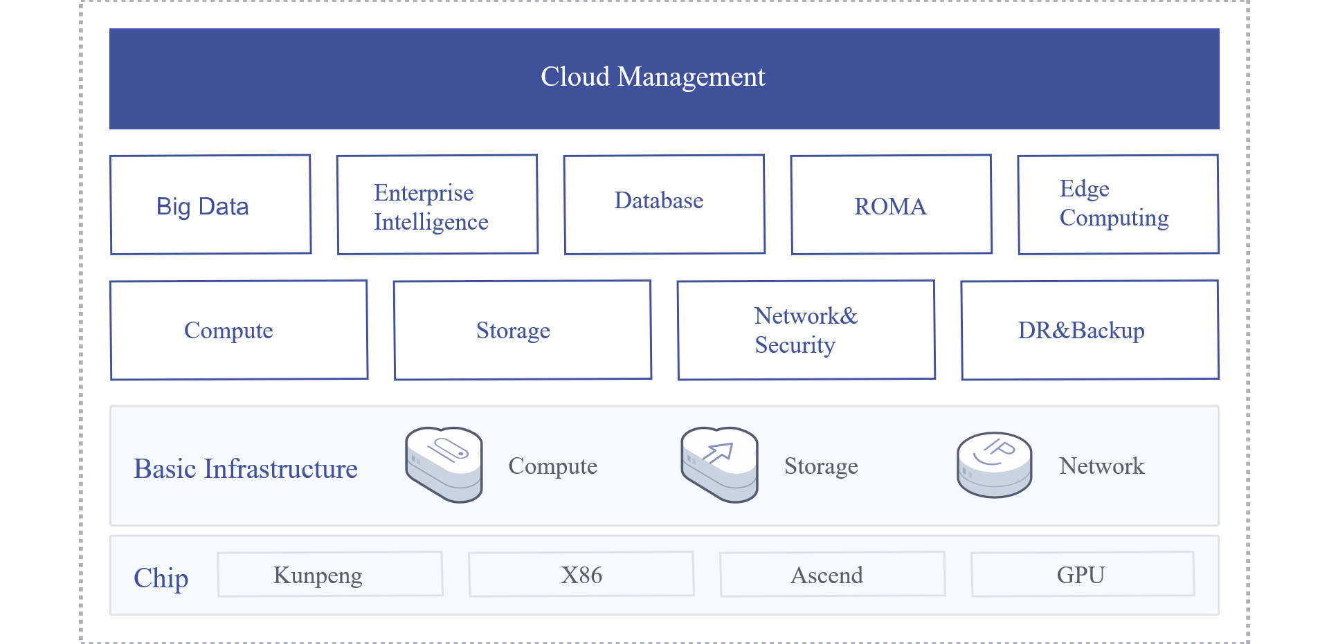Huawei FusionCloud private cloud