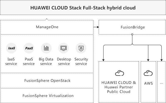 Huawei FusionCloud private cloud architecture