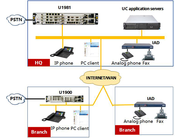 UC application scenarios