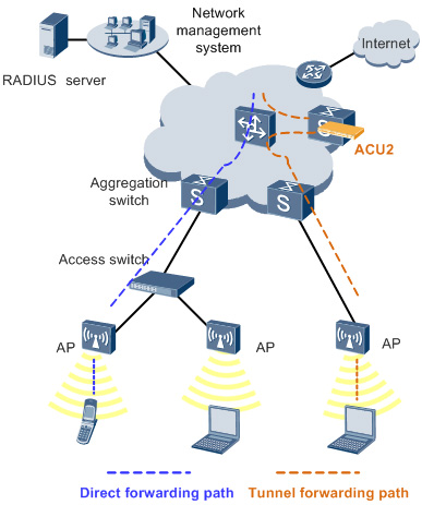 ACU2 forwarding mode deployment scenario