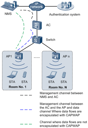 Fit AP networking scenario