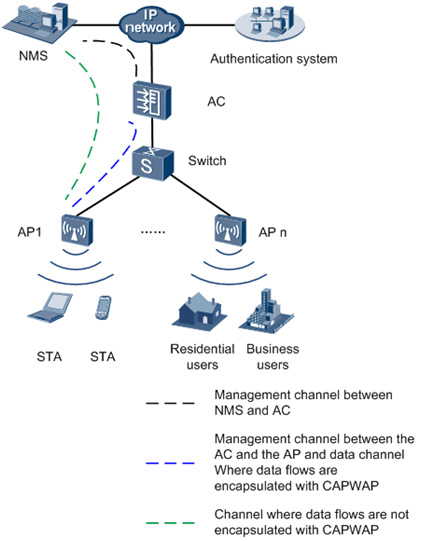 Sample Fit AP network in  AP mode deployment