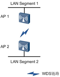 Sample Fit AP network in point-to-point WDS mode deployment