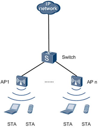 Sample Fat AP network deployment