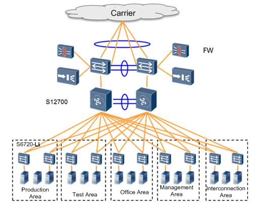 Huawei S5720-LI Switch Datasheet Applications