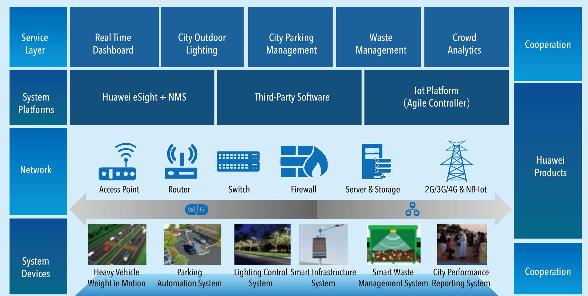 Yanbu Industrial City: Smart City in the Oil Kingdom– Huawei