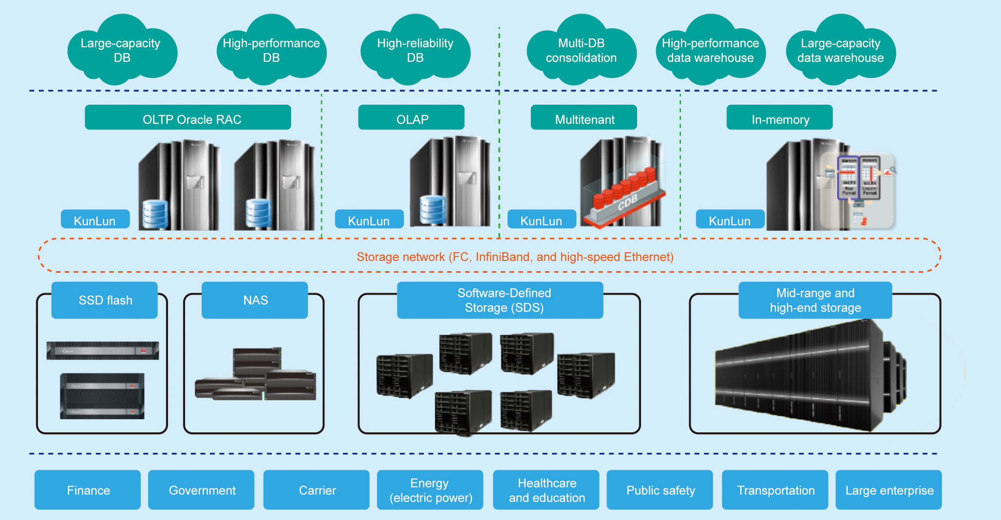 Flexible Service Deployment with KunLun Servers – Huawei