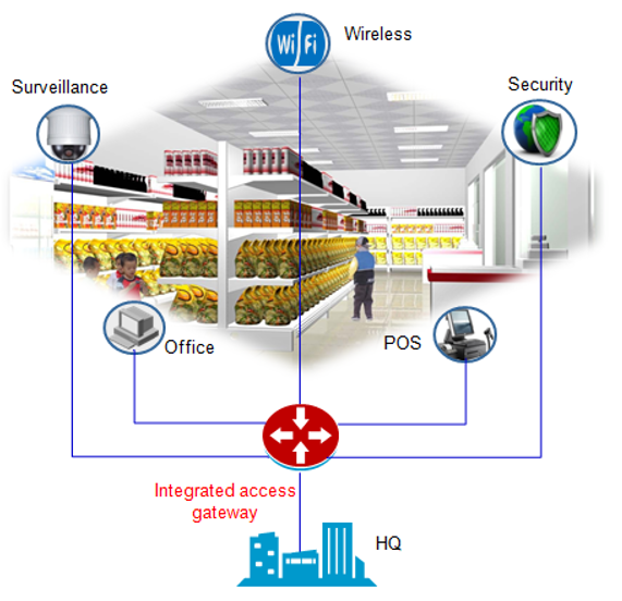 Chain Store Unified Access Scenario