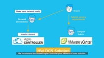 Agile Controller Brings SDN to the Data Center